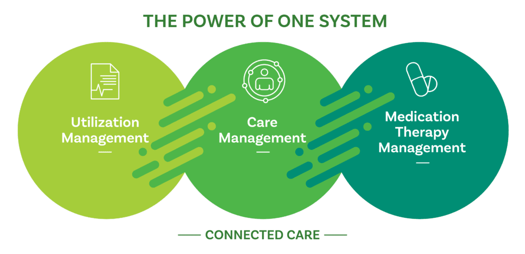 Utilization Management, Care Management, Medication Therapy Management modules connected